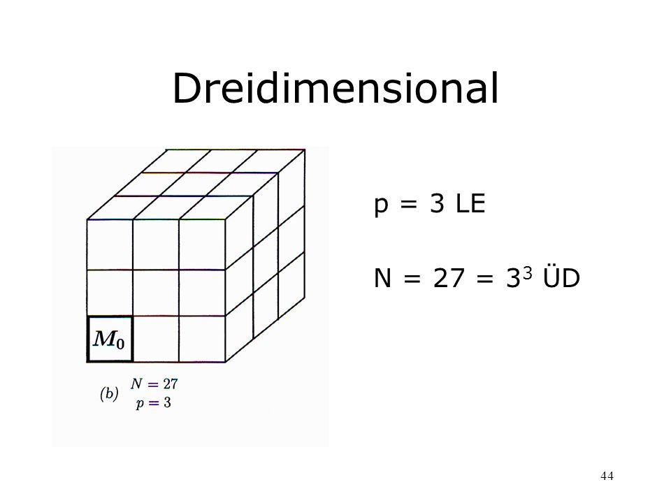 Dreidimensional p = 3 LE N = 27 = 33 ÜD