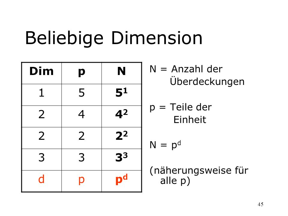 Beliebige Dimension Dim p N 1 5 51 2 4 42 22 3 33 d pd N = Anzahl der