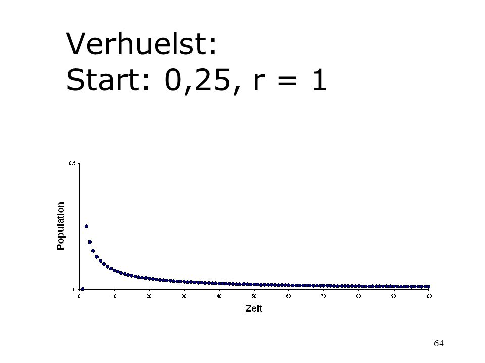 Verhuelst: Start: 0,25, r = 1