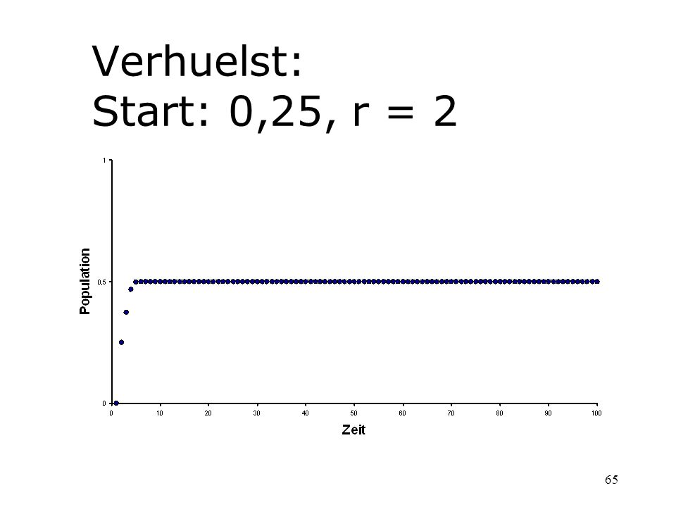 Verhuelst: Start: 0,25, r = 2
