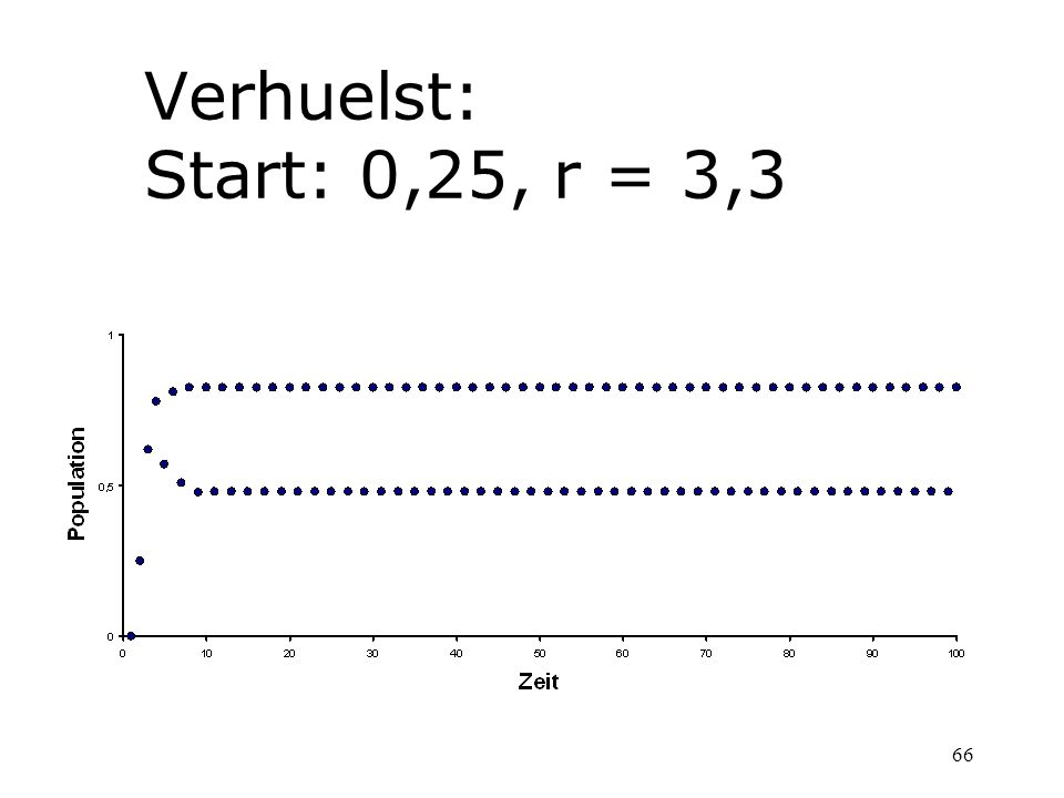 Verhuelst: Start: 0,25, r = 3,3