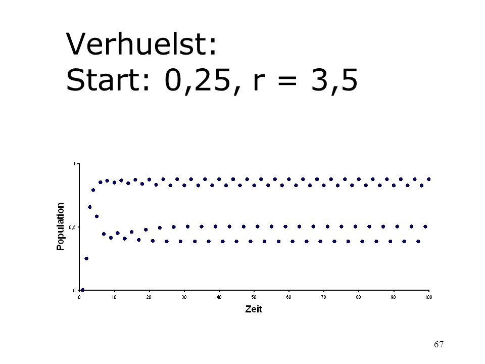 Verhuelst: Start: 0,25, r = 3,5