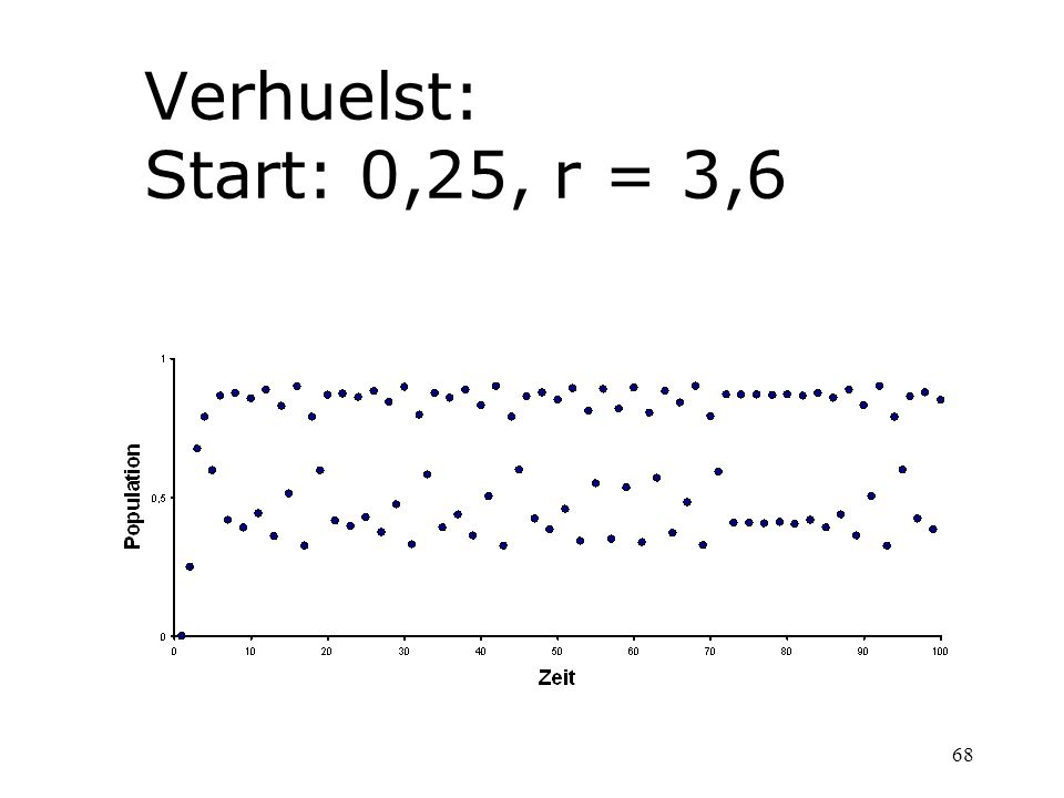 Verhuelst: Start: 0,25, r = 3,6