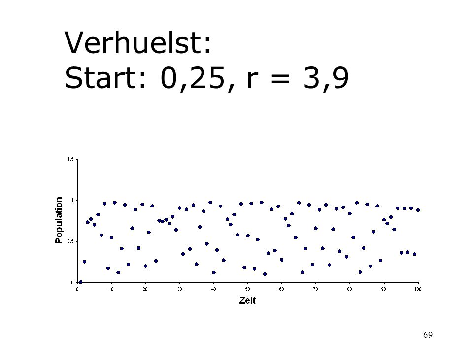 Verhuelst: Start: 0,25, r = 3,9