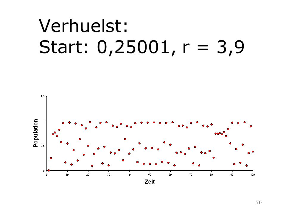 Verhuelst: Start: 0,25001, r = 3,9