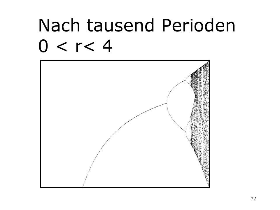Nach tausend Perioden 0 < r< 4