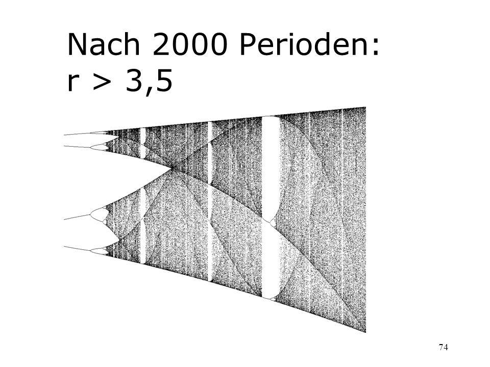 Nach 2000 Perioden: r > 3,5
