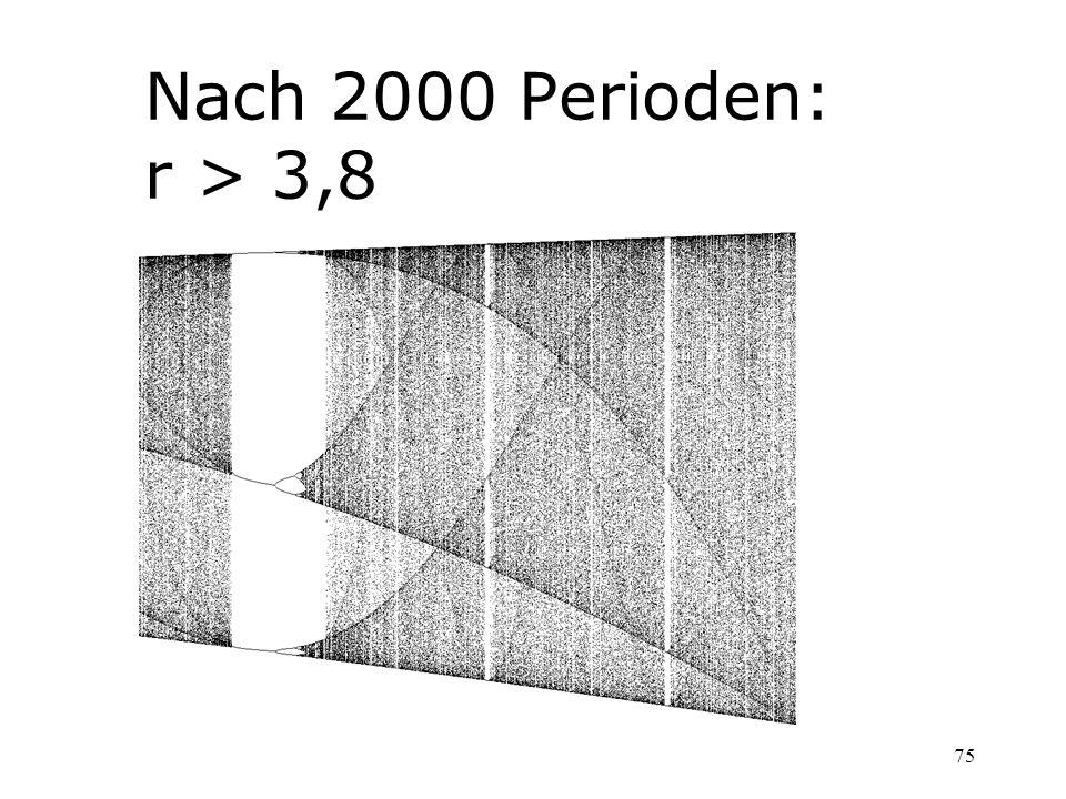 Nach 2000 Perioden: r > 3,8