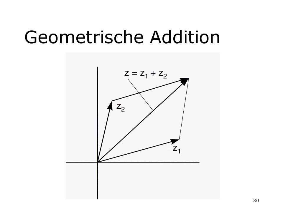Geometrische Addition