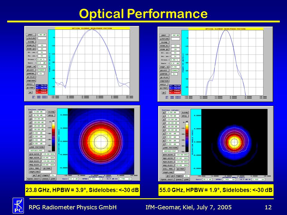 Optical Performance 23.8 GHz, HPBW = 3.9°, Sidelobes: <-30 dB