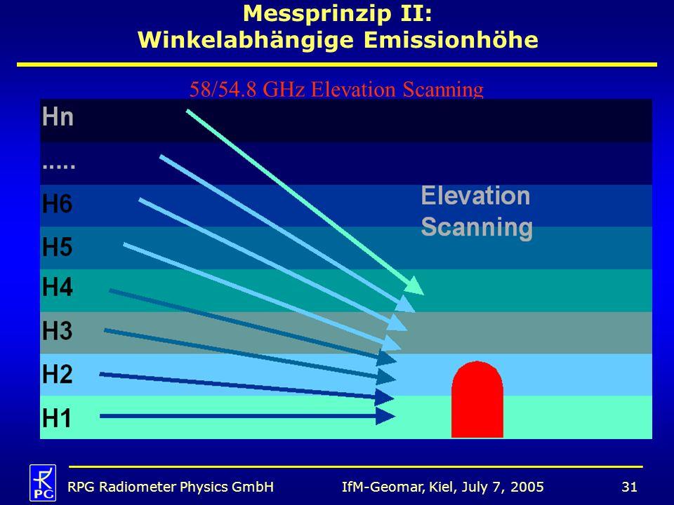 Messprinzip II: Winkelabhängige Emissionhöhe
