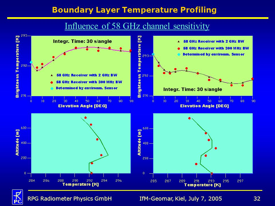 Boundary Layer Temperature Profiling