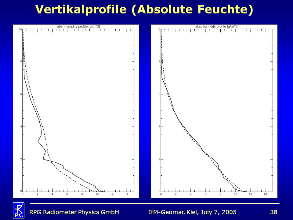 Vertikalprofile (Absolute Feuchte)