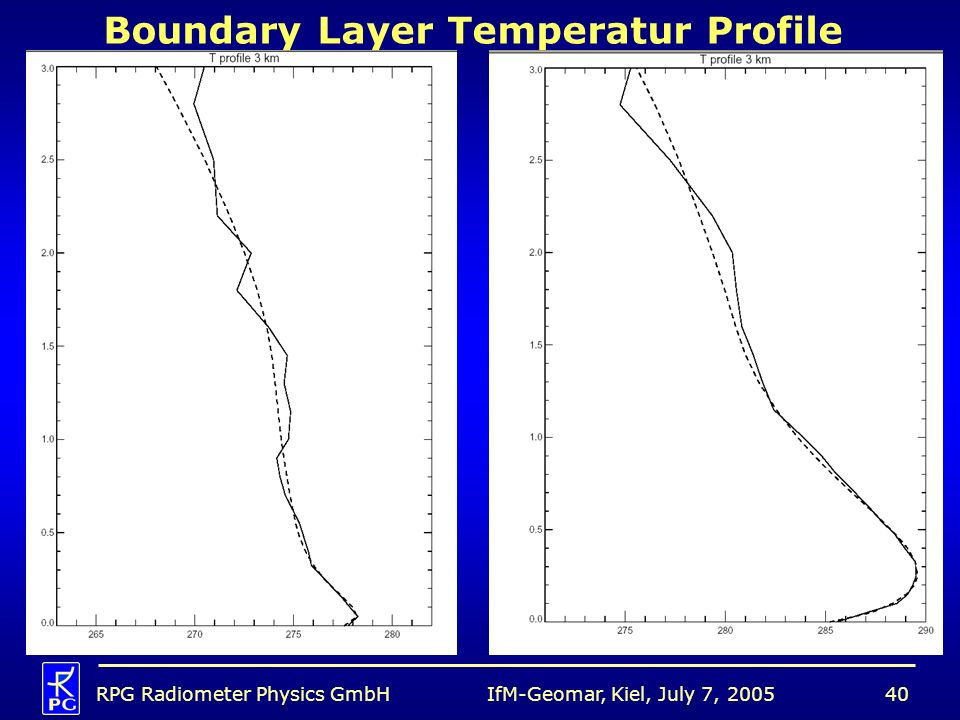 Boundary Layer Temperatur Profile