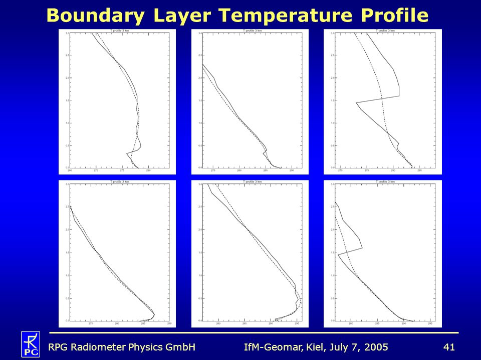 Boundary Layer Temperature Profile