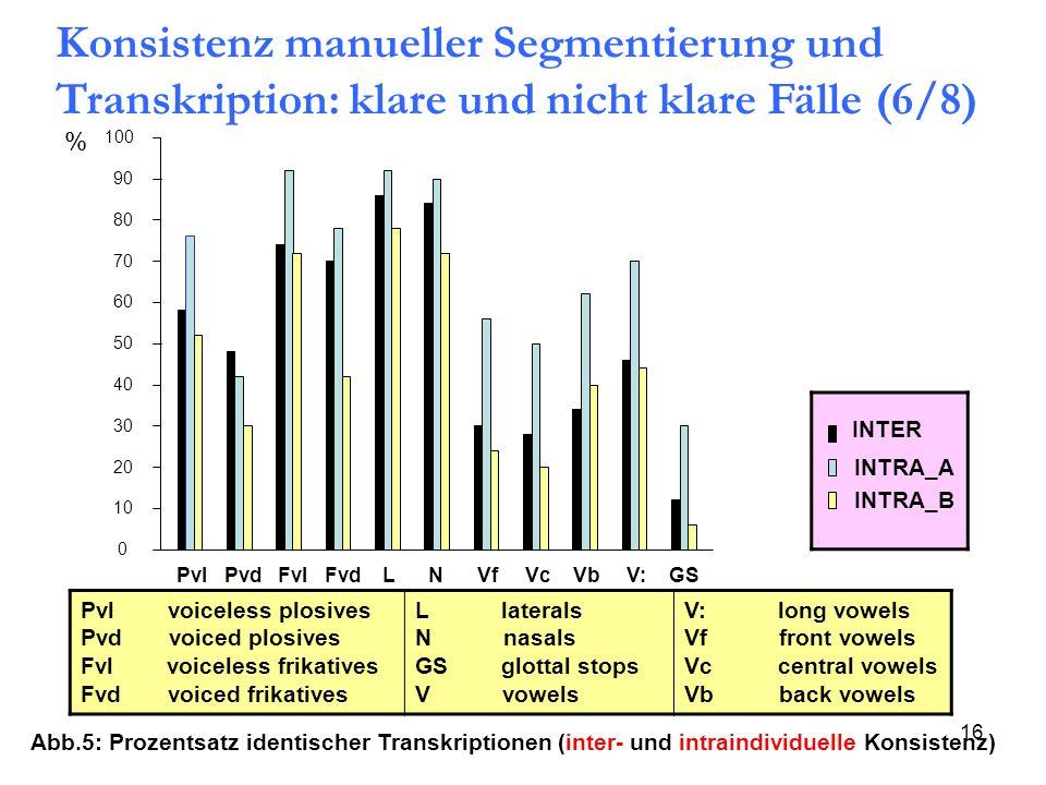 Konsistenz manueller Segmentierung und Transkription: klare und nicht klare Fälle (6/8)