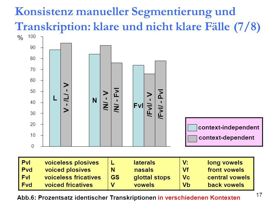 Konsistenz manueller Segmentierung und Transkription: klare und nicht klare Fälle (7/8)