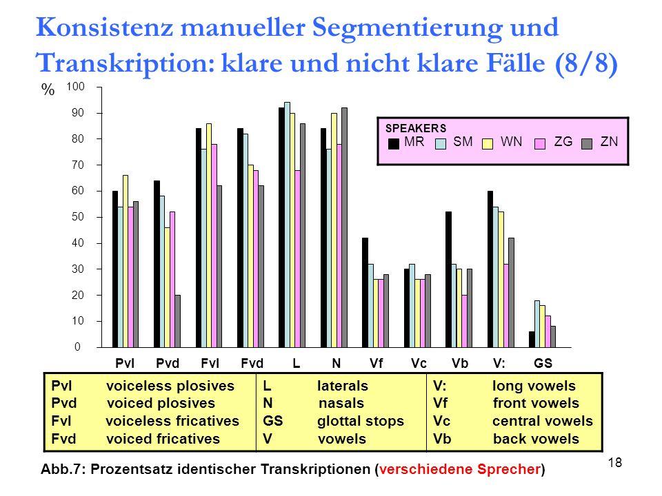 Konsistenz manueller Segmentierung und Transkription: klare und nicht klare Fälle (8/8)