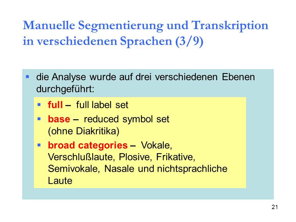 Manuelle Segmentierung und Transkription in verschiedenen Sprachen (3/9)
