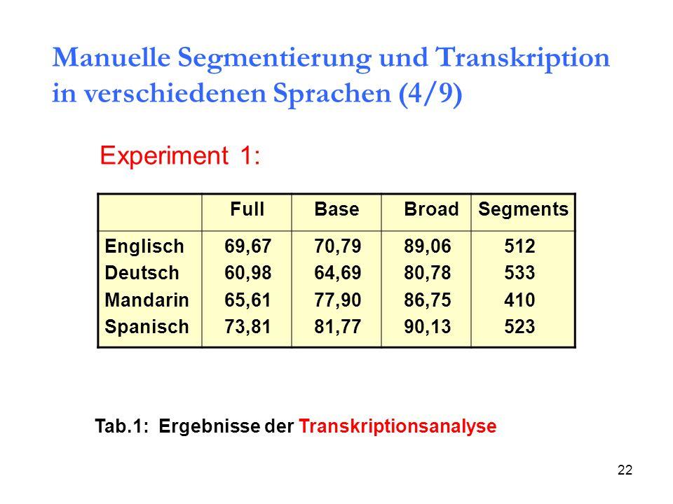 Manuelle Segmentierung und Transkription in verschiedenen Sprachen (4/9)