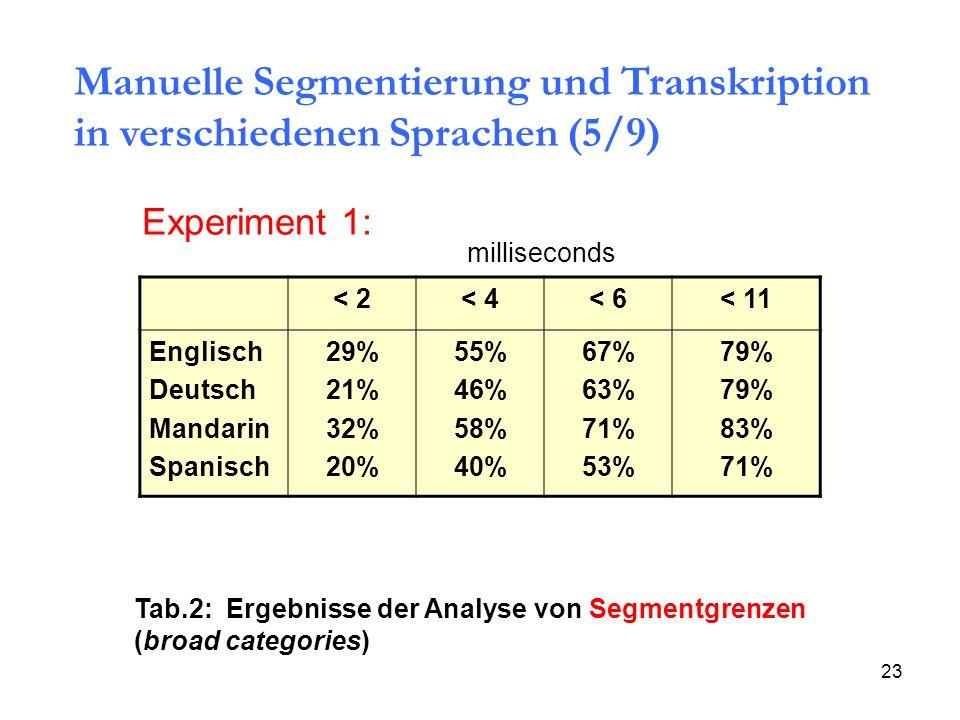 Manuelle Segmentierung und Transkription in verschiedenen Sprachen (5/9)