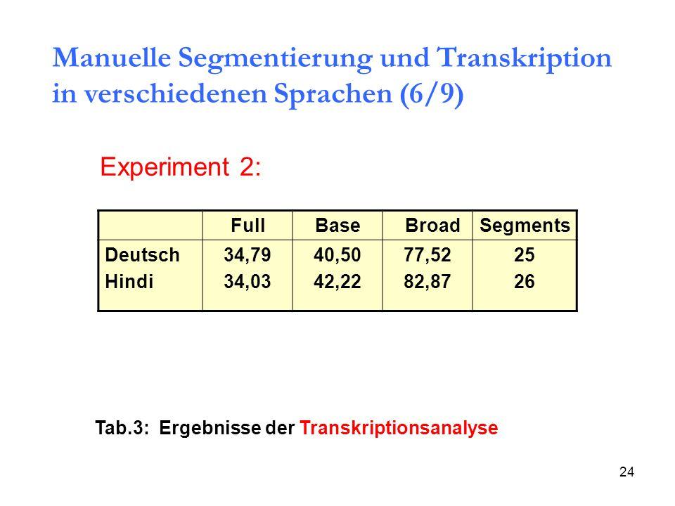 Manuelle Segmentierung und Transkription in verschiedenen Sprachen (6/9)