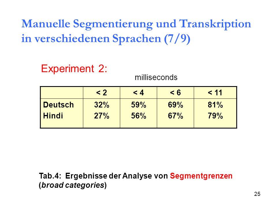 Manuelle Segmentierung und Transkription in verschiedenen Sprachen (7/9)