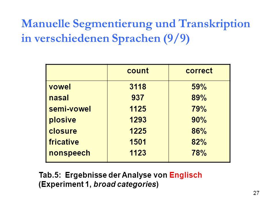 Manuelle Segmentierung und Transkription in verschiedenen Sprachen (9/9)