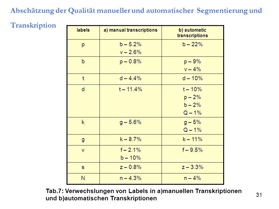 a) manual transcriptions b) automatic transcriptions