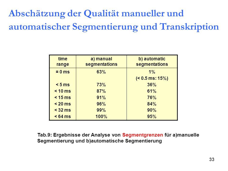 a) manual segmentations b) automatic segmentations