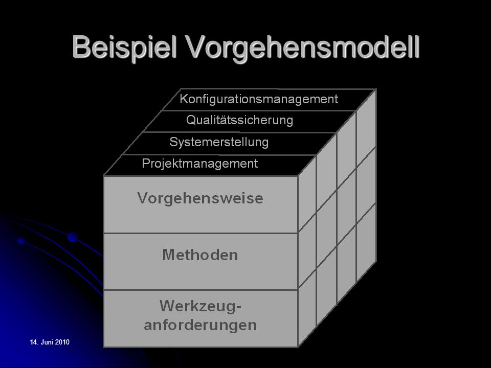 Beispiel Vorgehensmodell