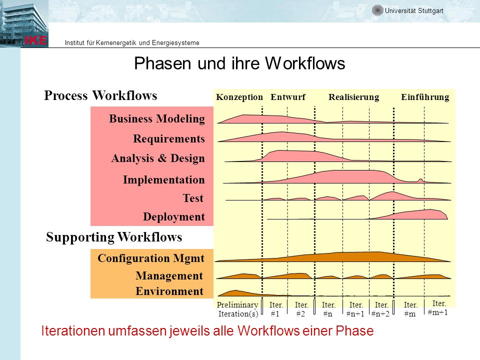 Phasen und ihre Workflows
