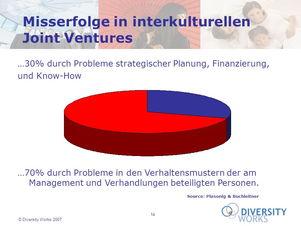 Misserfolge in interkulturellen Joint Ventures