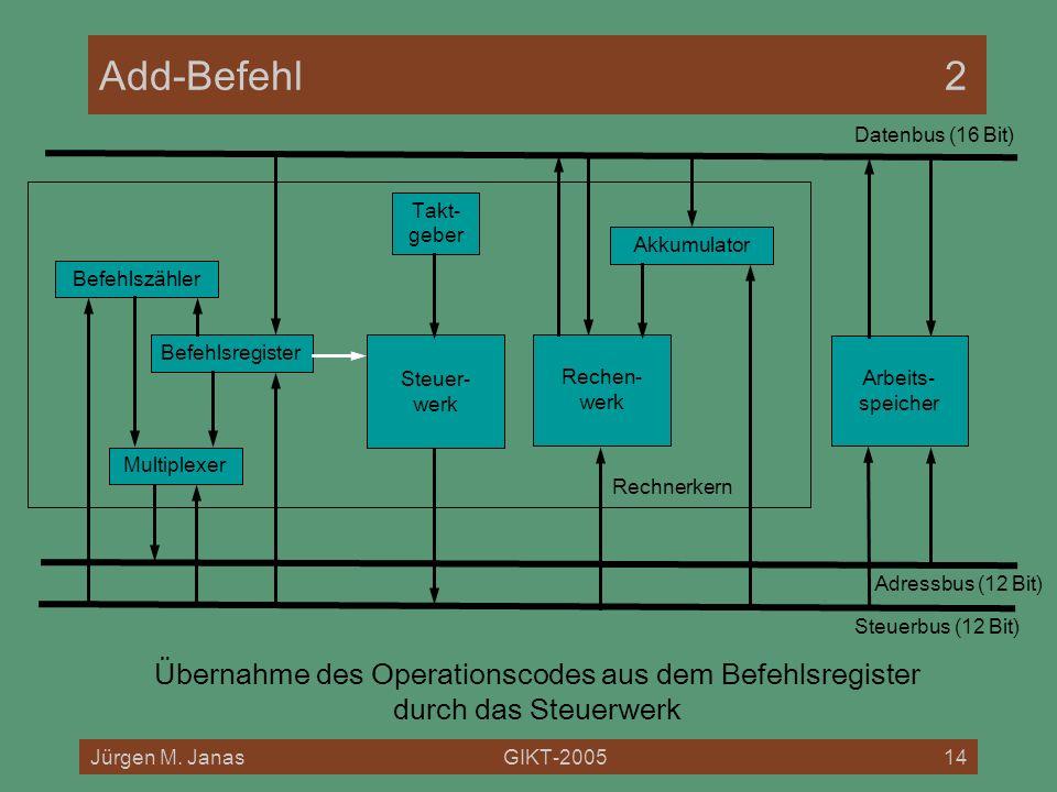 Add-Befehl 2 Datenbus (16 Bit) Rechnerkern. Takt- geber. Akkumulator. Befehlszähler. Befehlsregister.