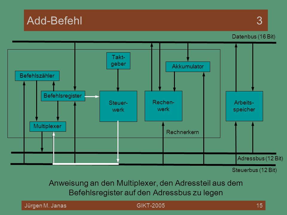 Add-Befehl 3 Datenbus (16 Bit) Rechnerkern. Takt- geber. Akkumulator. Befehlszähler. Befehlsregister.
