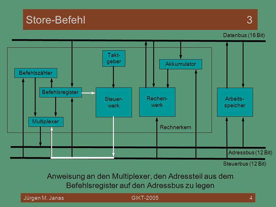 Store-Befehl 3 Datenbus (16 Bit) Rechnerkern. Takt- geber. Akkumulator. Befehlszähler. Befehlsregister.