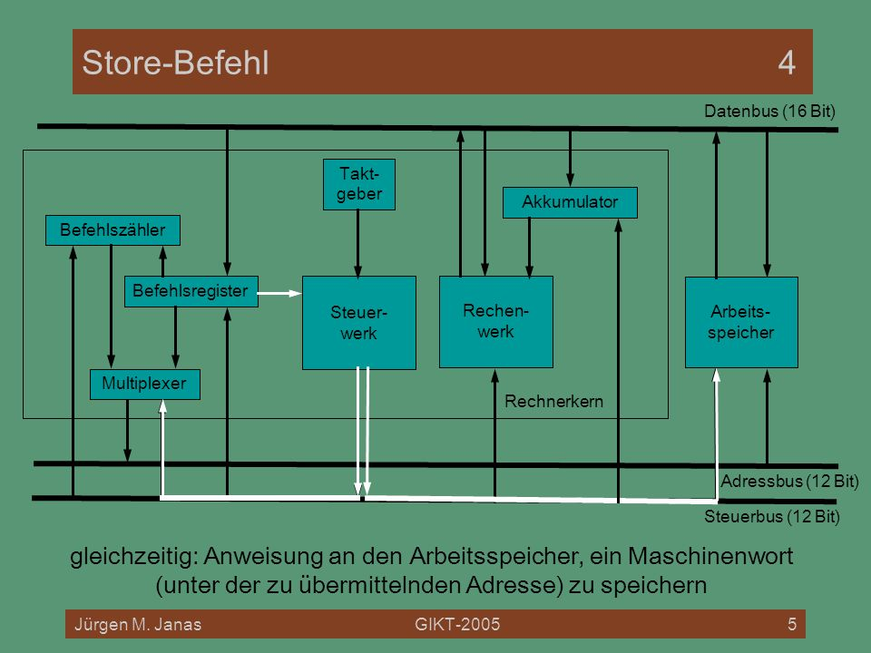 Store-Befehl 4 Datenbus (16 Bit) Rechnerkern. Takt- geber. Akkumulator. Befehlszähler. Befehlsregister.