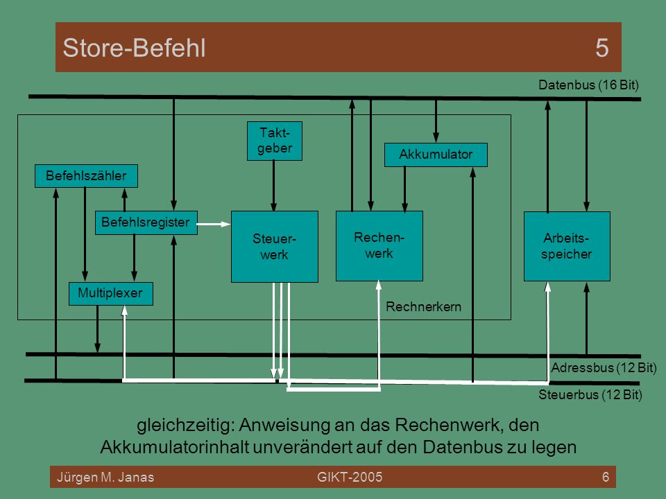 Store-Befehl 5 Datenbus (16 Bit) Rechnerkern. Takt- geber. Akkumulator. Befehlszähler. Befehlsregister.