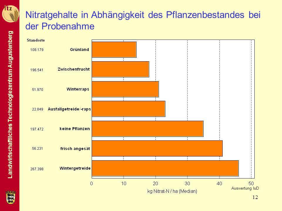 Nitratgehalte in Abhängigkeit des Pflanzenbestandes bei der Probenahme