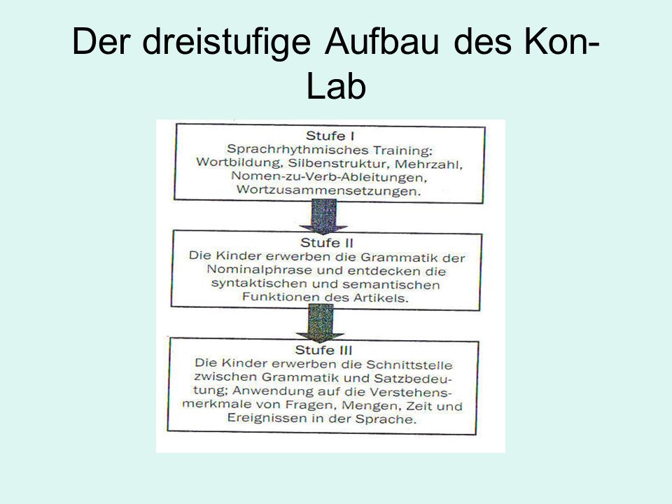 Der dreistufige Aufbau des Kon-Lab
