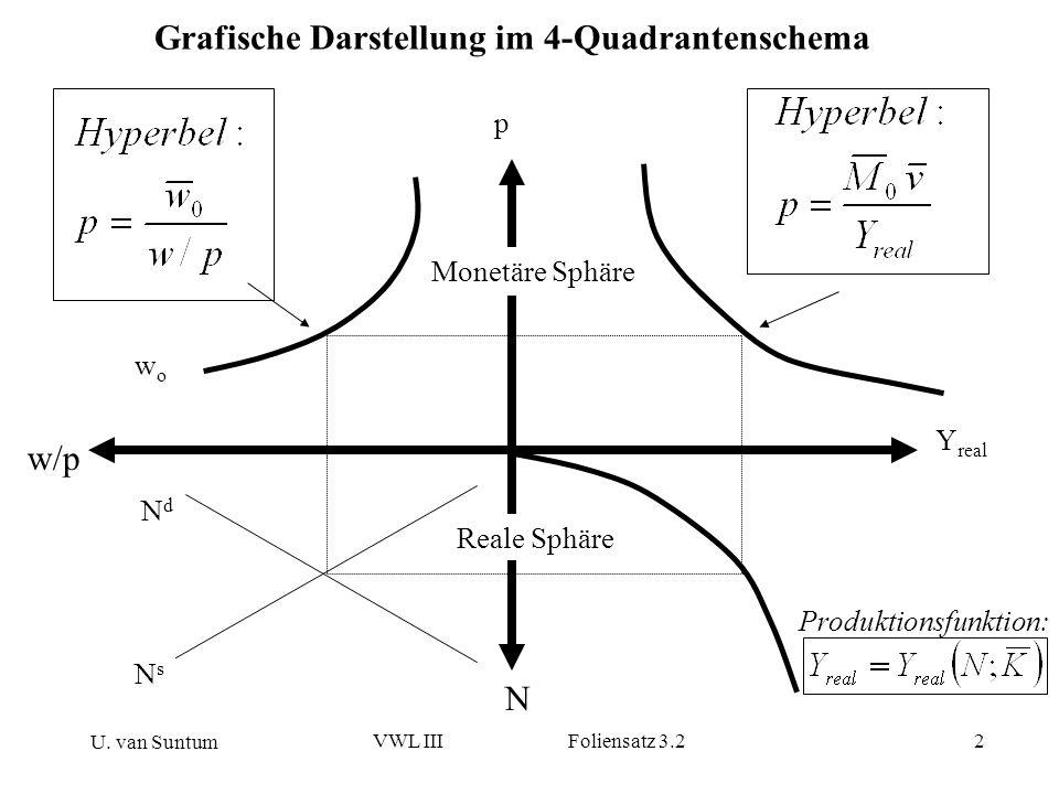 Grafische Darstellung im 4-Quadrantenschema