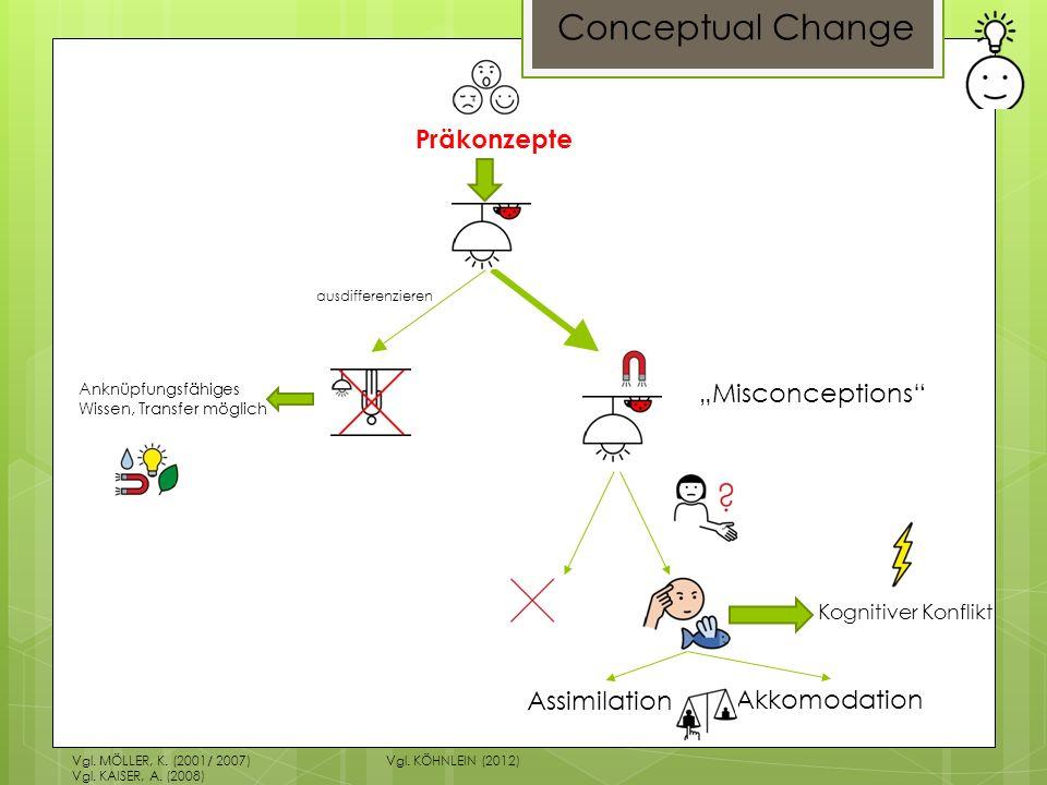 """Conceptual Change Präkonzepte """"Misconceptions Assimilation"""