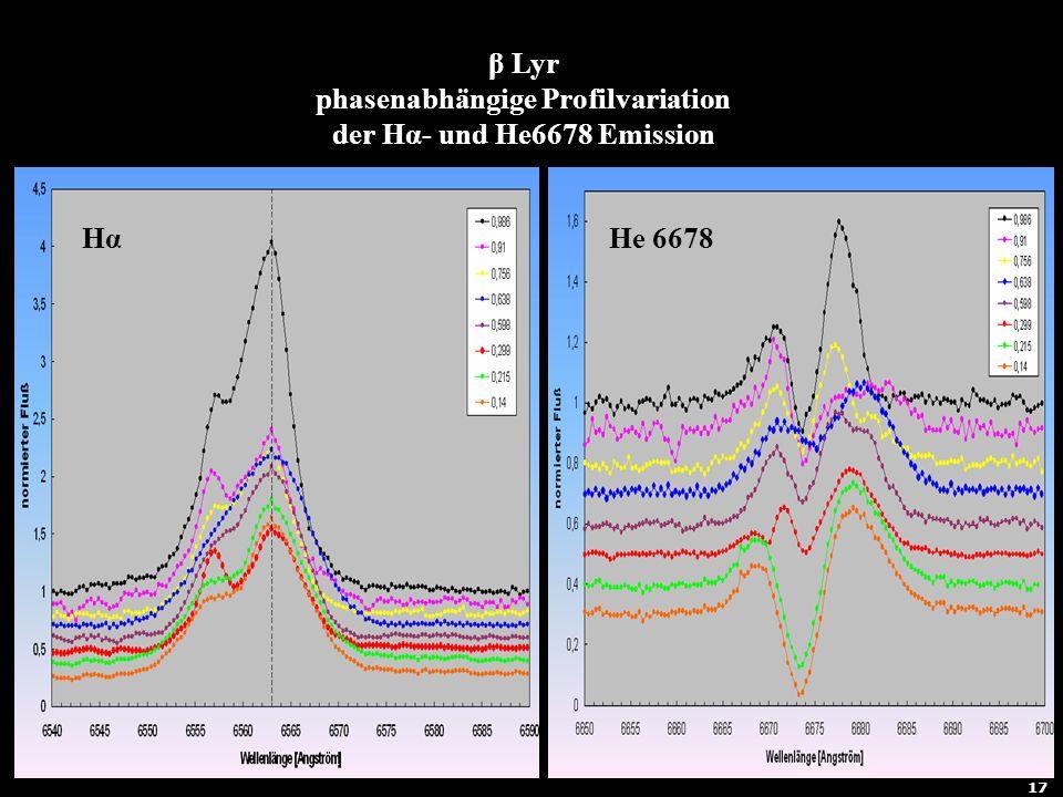 β Lyr phasenabhängige Profilvariation