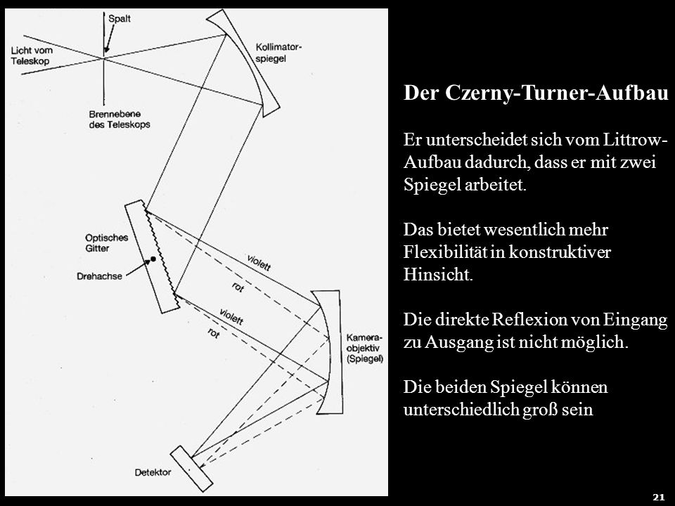 Der Czerny-Turner-Aufbau