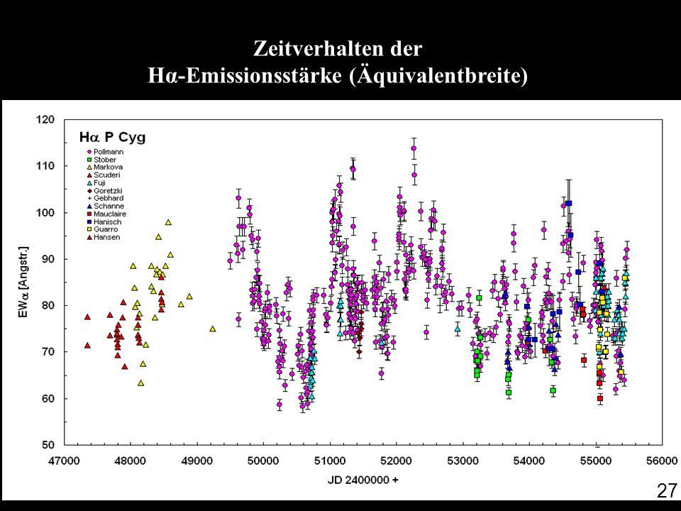 Zeitverhalten der Hα-Emissionsstärke (Äquivalentbreite)