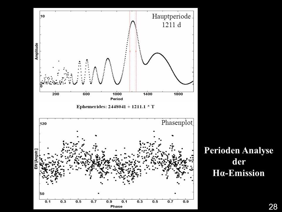 Perioden Analyse der Hα-Emission
