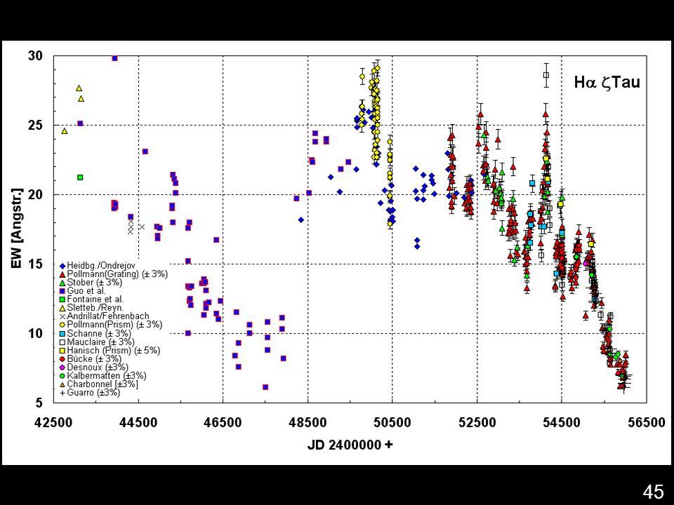 Hα Emissionsstärke (EW) von ζ Tau since 1975 bis heute
