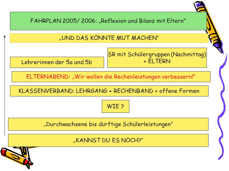 """FAHRPLAN 2005/ 2006: """"Reflexion und Bilanz mit Eltern"""