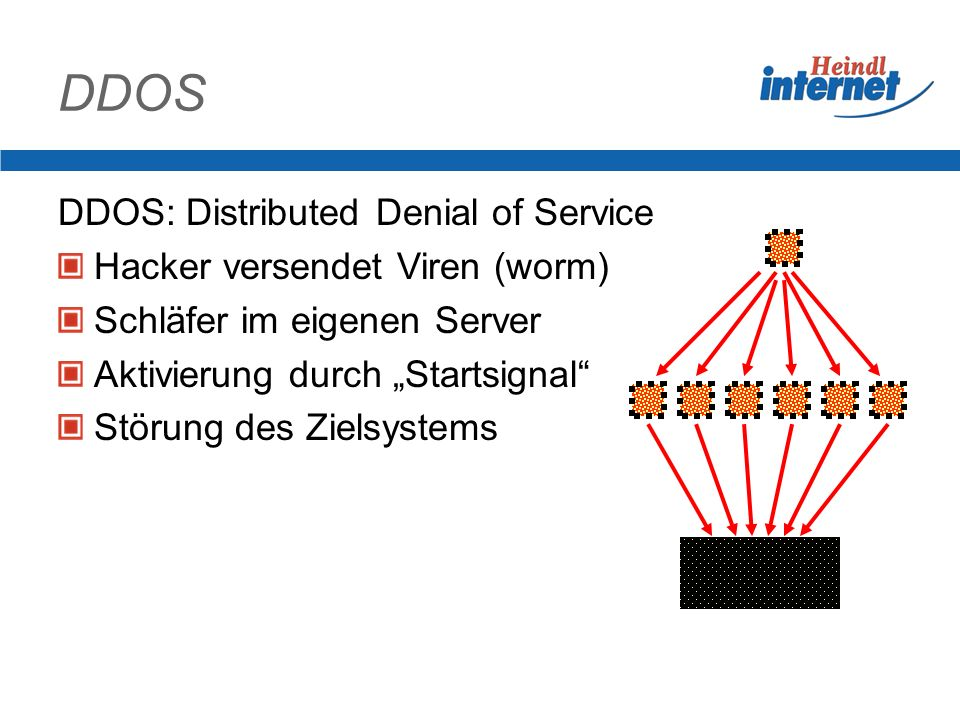 DDOS DDOS: Distributed Denial of Service Hacker versendet Viren (worm)
