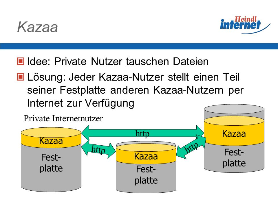 Kazaa Idee: Private Nutzer tauschen Dateien